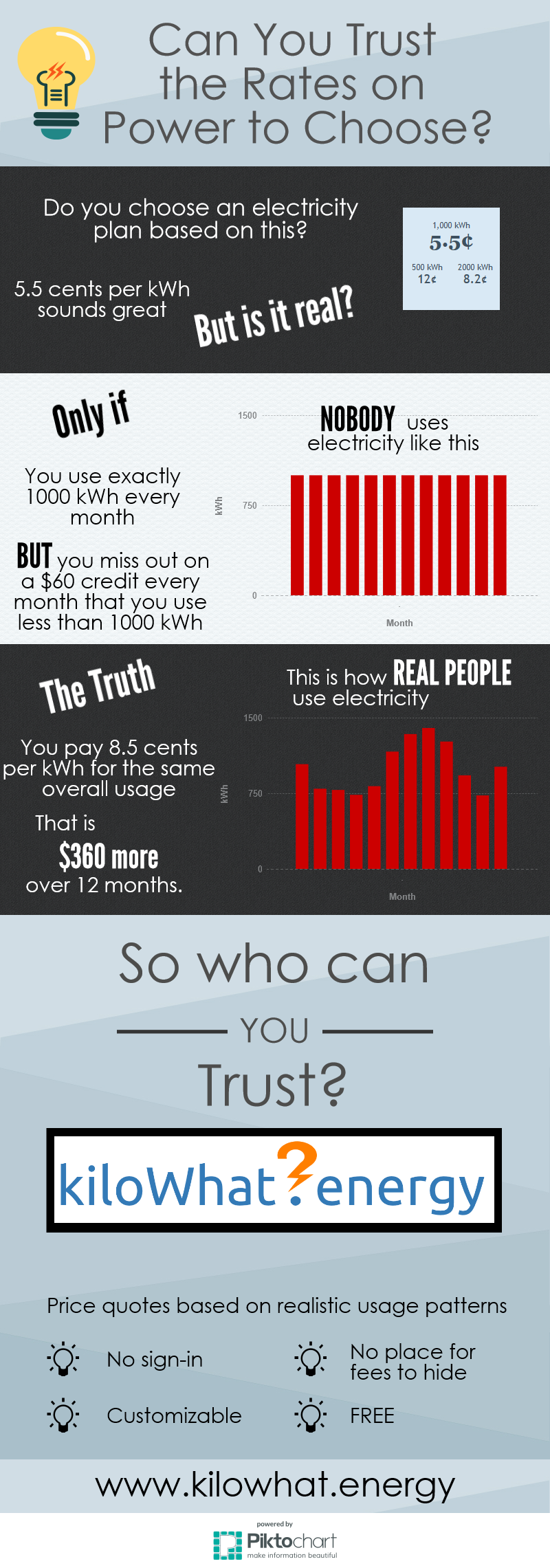 Infographic about minimum usage charges in electricity plans